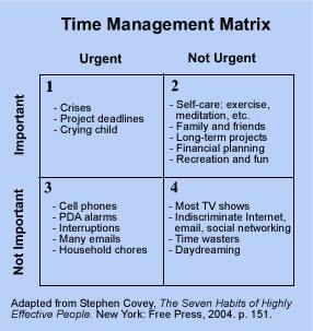 important-vs-urgent